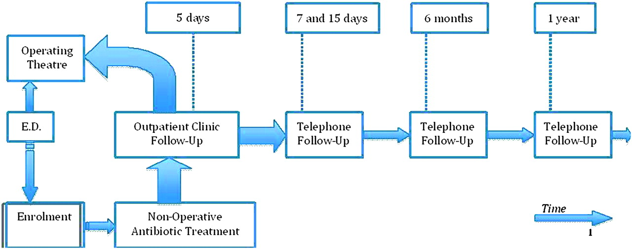 The nota study non operative treatment for acute appendicitis download figure ccuart Gallery