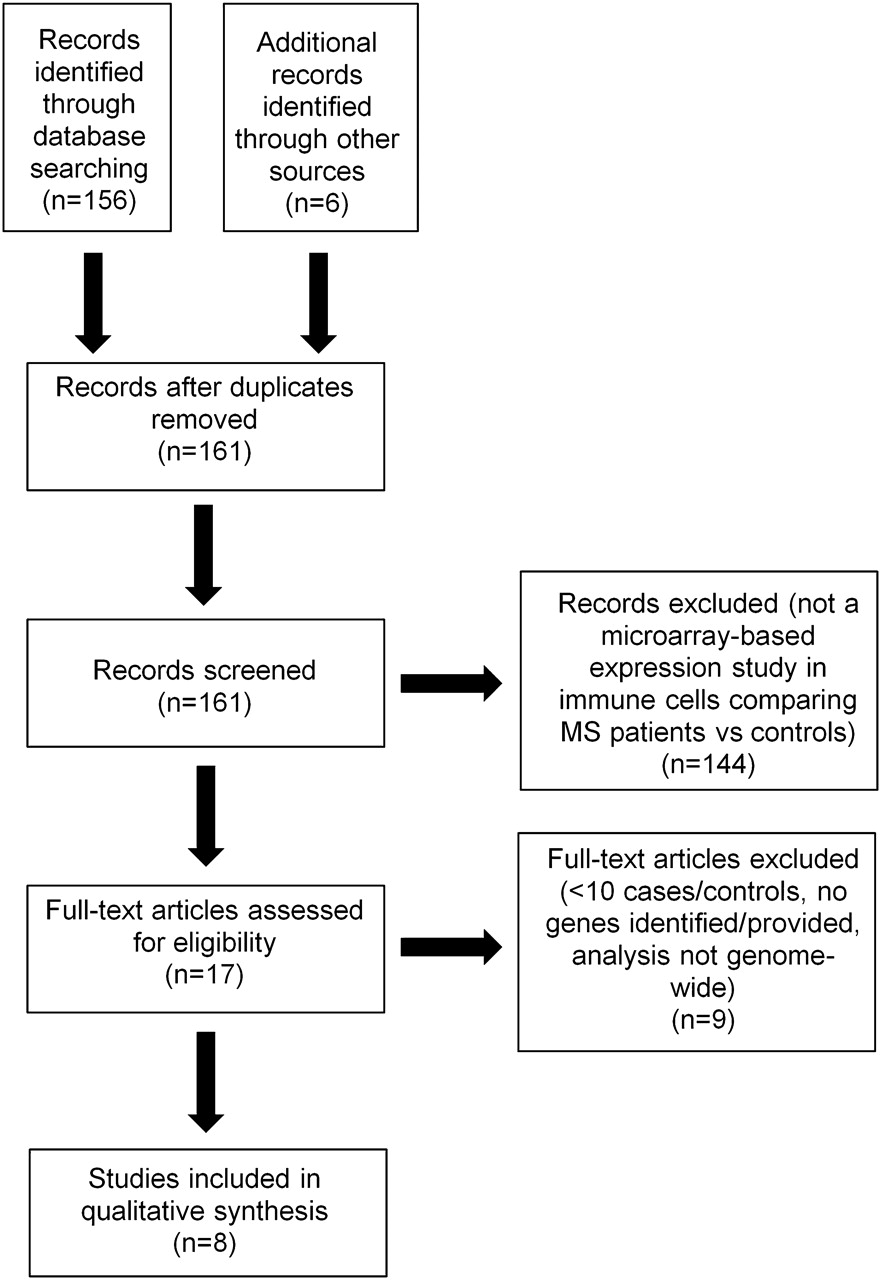 Systematic review of genome wide expression studies in multiple download figure nvjuhfo Gallery
