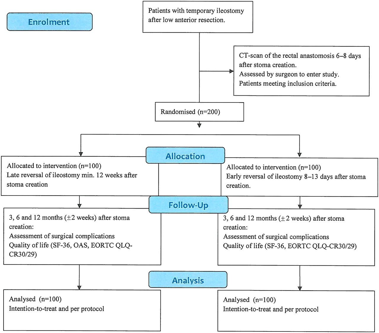 Early Closure Of Temporary Ileostomy The Easy Trial Protocol For A