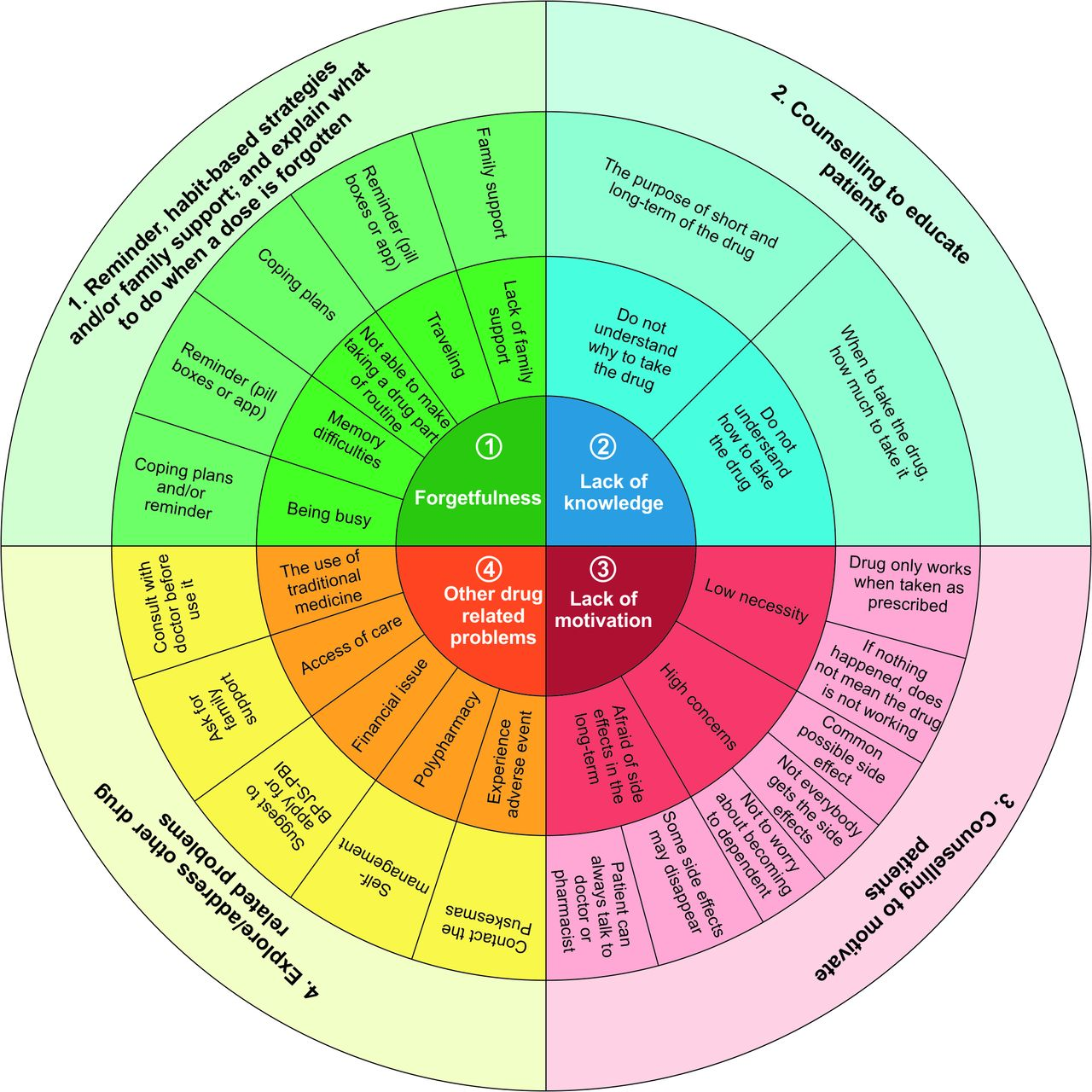 Targeted And Tailored Pharmacist-led Intervention To