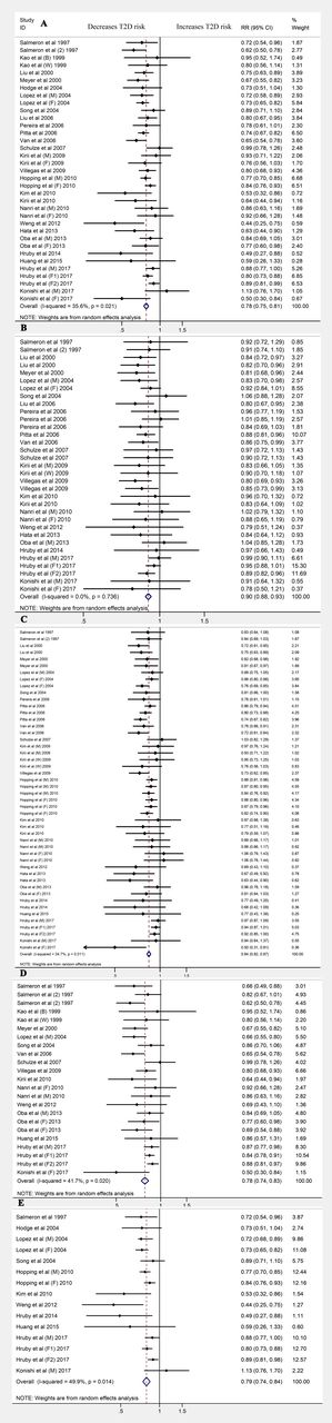 Association of magnesium intake with type 2 diabetes and total stroke: an  updated systematic review and meta-analysis | BMJ Open