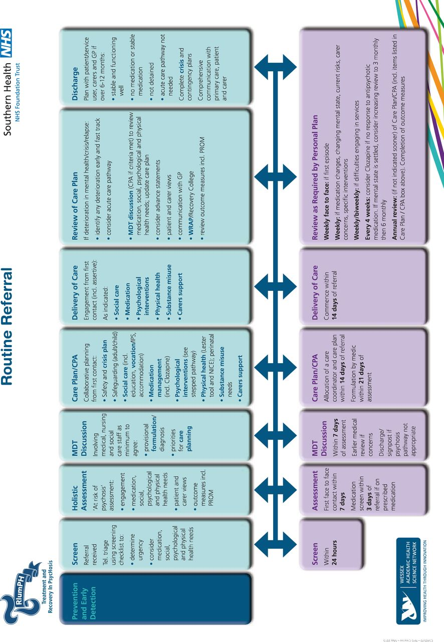 Results Of A Prospective Mixed Methods Study To Assess Feasibility Acceptability And Effectiveness Of Triumph Treatment And Recovery In Psychosis An Integrated Care Pathway For Psychosis Compared To Usual Treatment Bmj