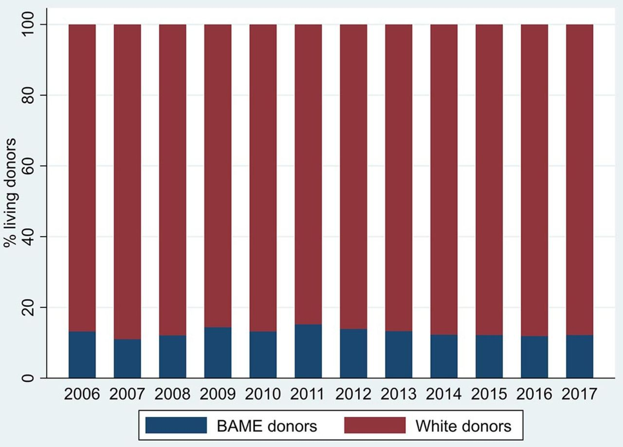 Has The Uk Living Kidney Donor Population Changed Over Time A Cross Sectional Descriptive Analysis Of The Uk Living Donor Registry Between 2006 And 2017 Bmj Open