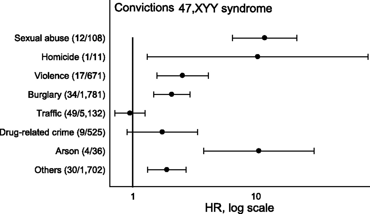 criminality in men with klinefelter's syndrome and xyy syndrome: a, Skeleton