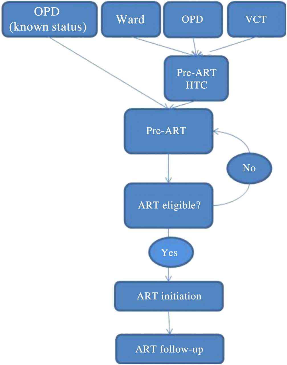 Introduction And Evaluation Of A Pre Art Care Service In