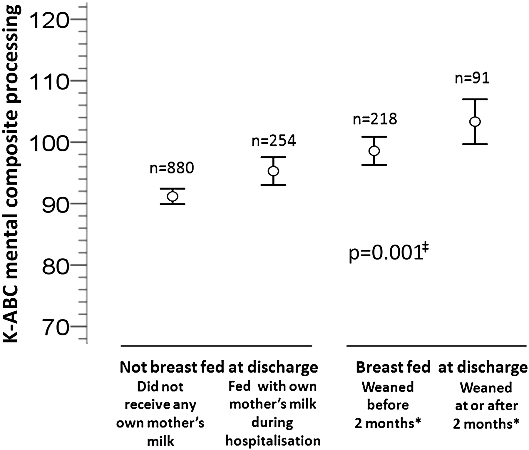 The apparent breastfeeding paradox in very preterm infants download figure nvjuhfo Images