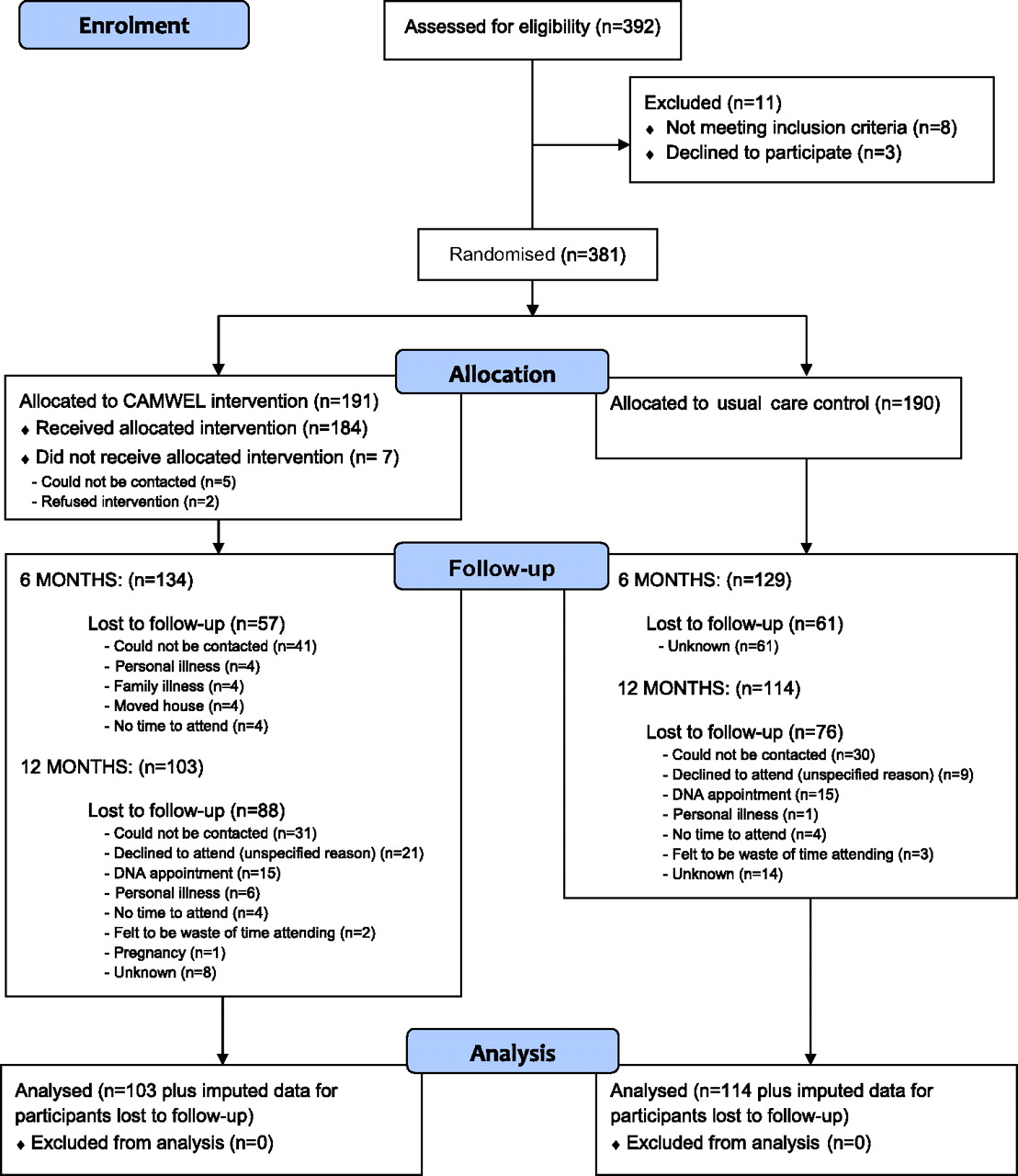 A pragmatic randomised controlled trial in primary care of the download figure nvjuhfo Gallery