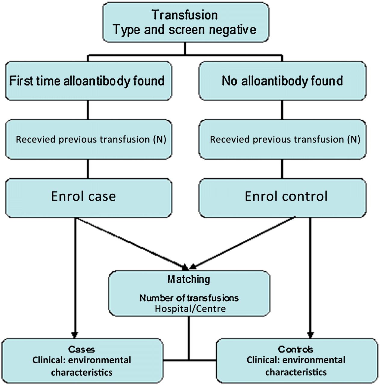 case study transfusion
