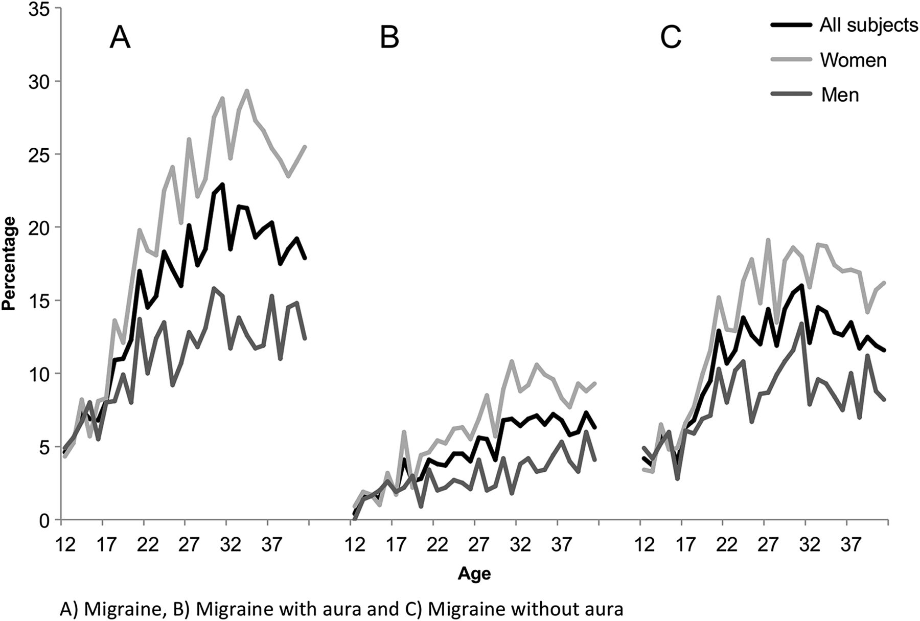 Sex-specific lifetime prevalence rates of migraine, migraine with aura (MA) ...