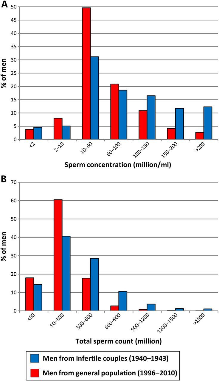 Fertility sperm count multiple ejaculations
