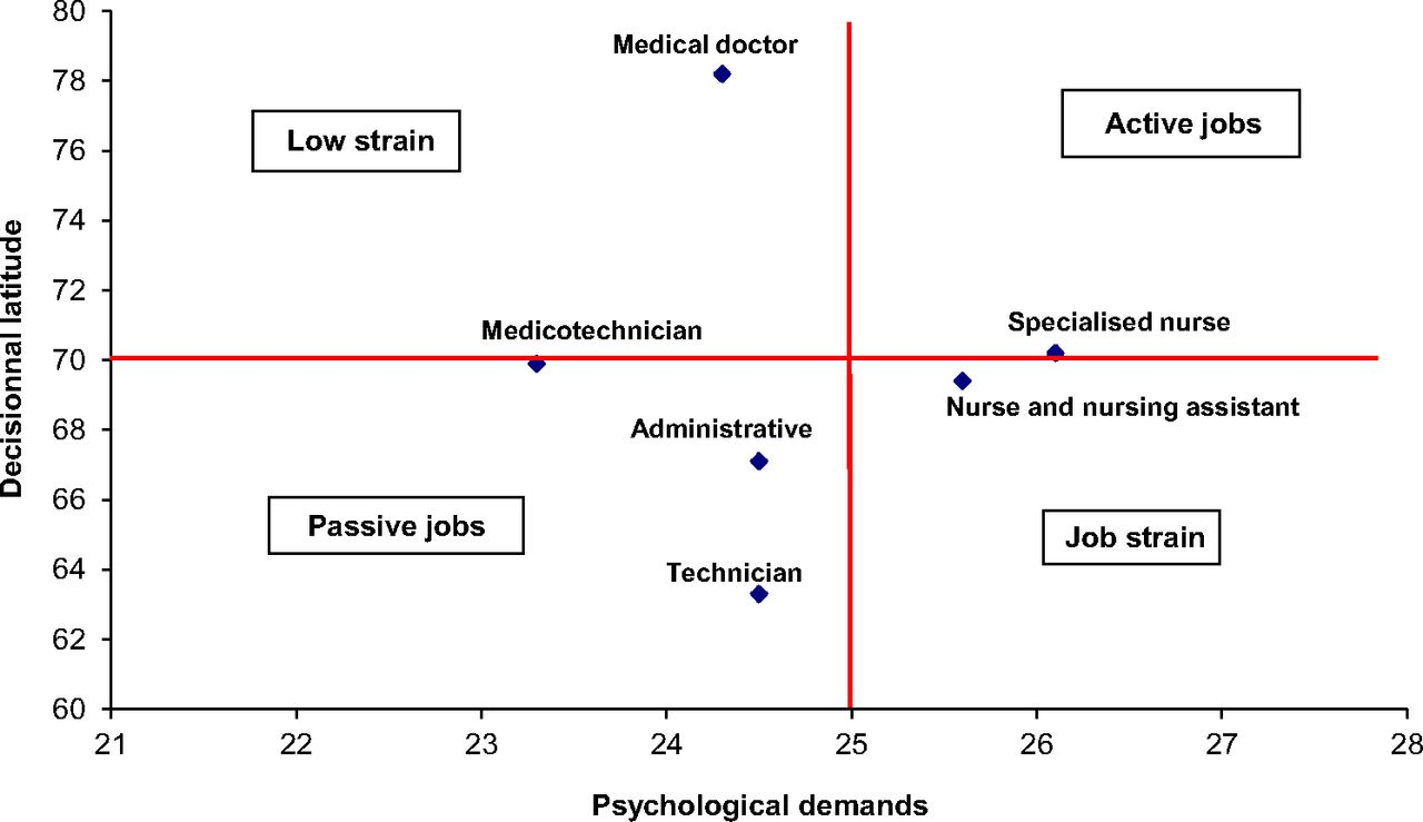 Psychosocial Risk Factors Job Characteristics And Self
