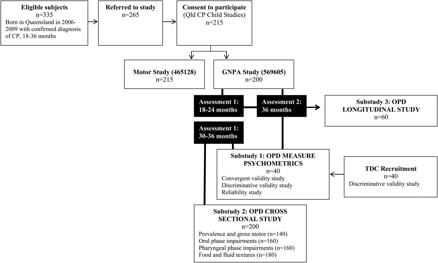 Longitudinal cohort protocol study of oropharyngeal dysphagia download figure nvjuhfo Choice Image