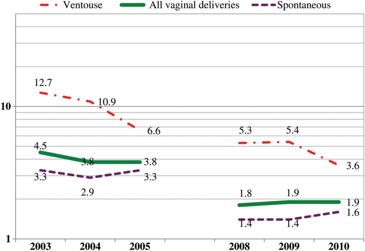 Incidence of obstetric anal sphincter injuries after