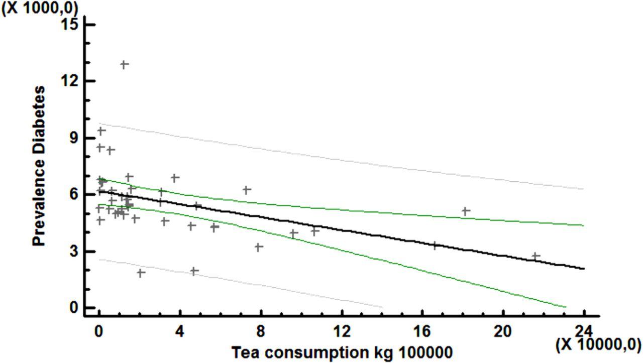 Black Tea Consumption Linked to Low Diabetes Rates