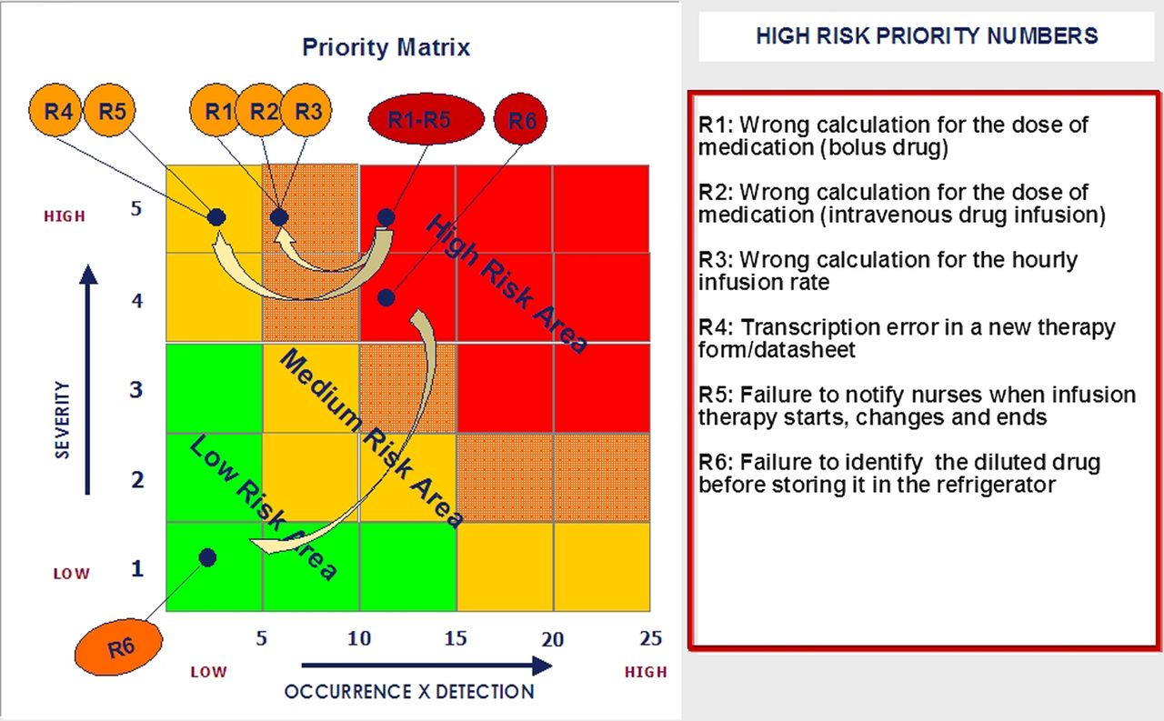 use of fmea analysis to reduce risk of errors in prescribing and administering drugs in