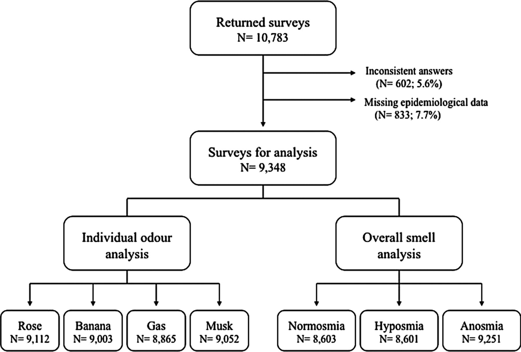 Furthering The Understanding Of Olfaction  Prevalence Of