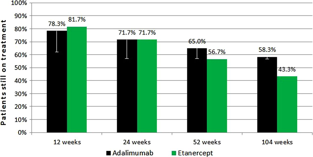 Study of etanercept versus