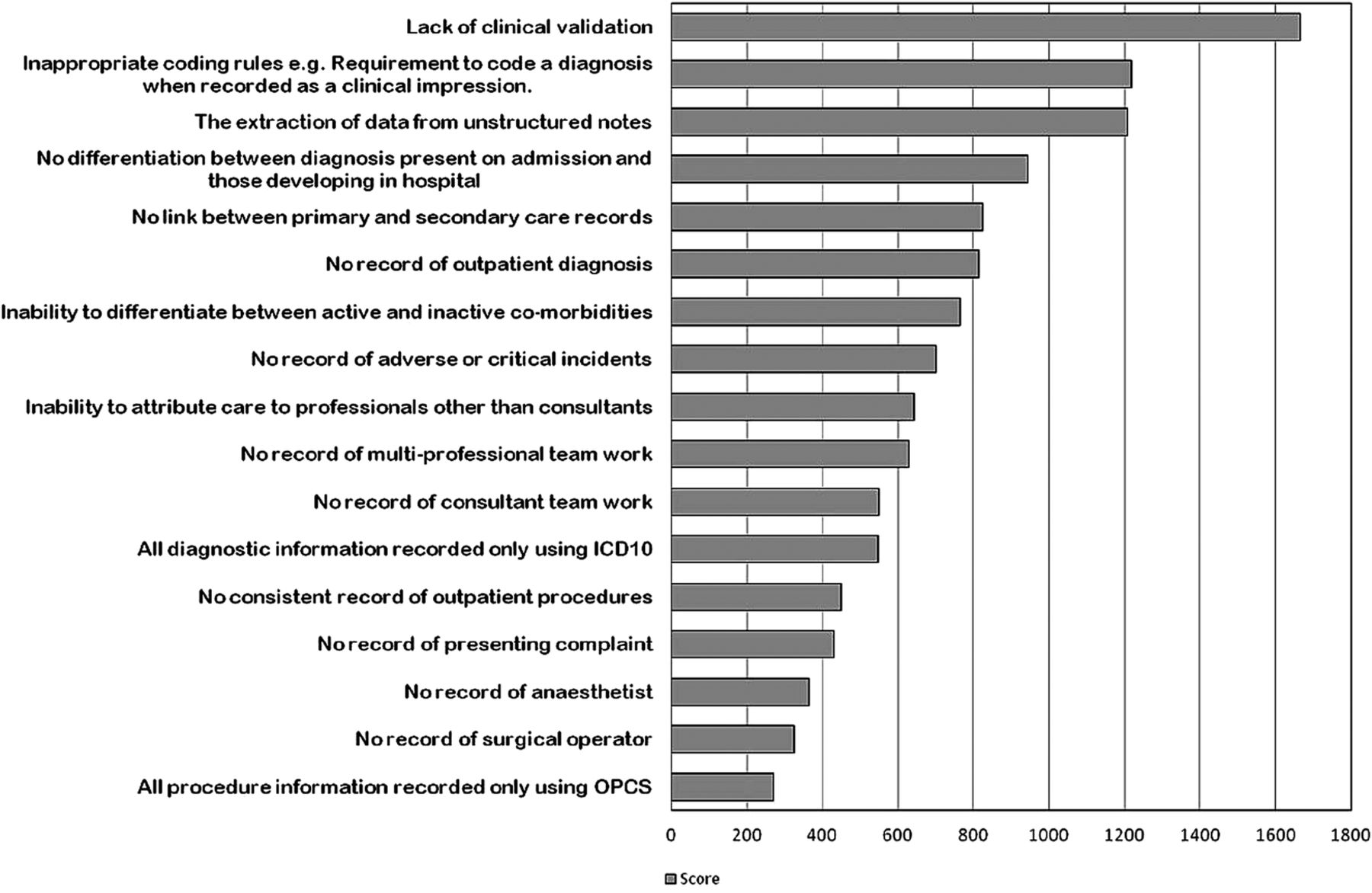 Hospital Episode Statistics Improving The Quality And Value Of