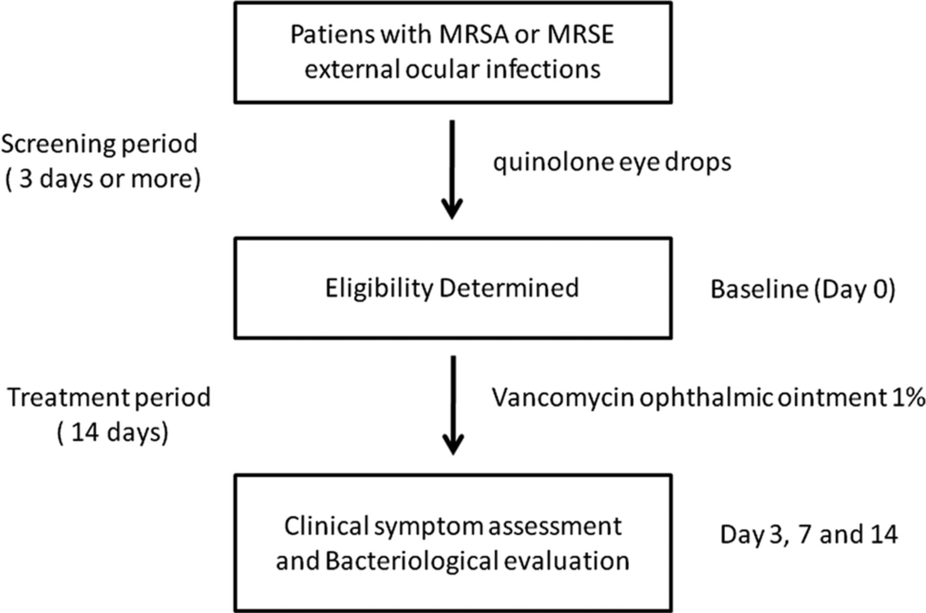 Treacherous Staphylococcus: Symptoms and Manifestations 100