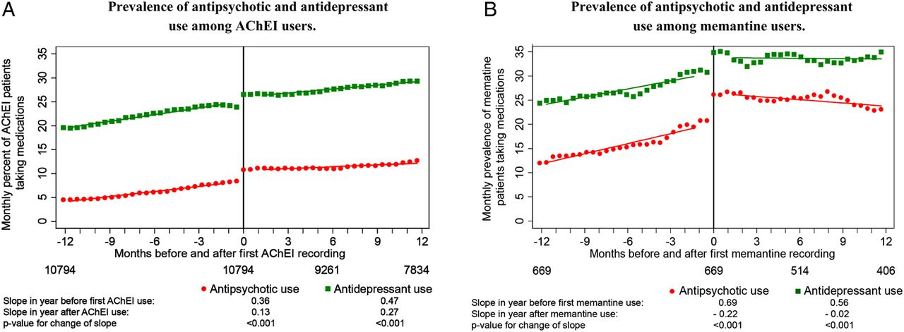 Prescribing Antipsychotic Medication >> Trends In The Prevalence Of Antipsychotic Drug Use Among Patients