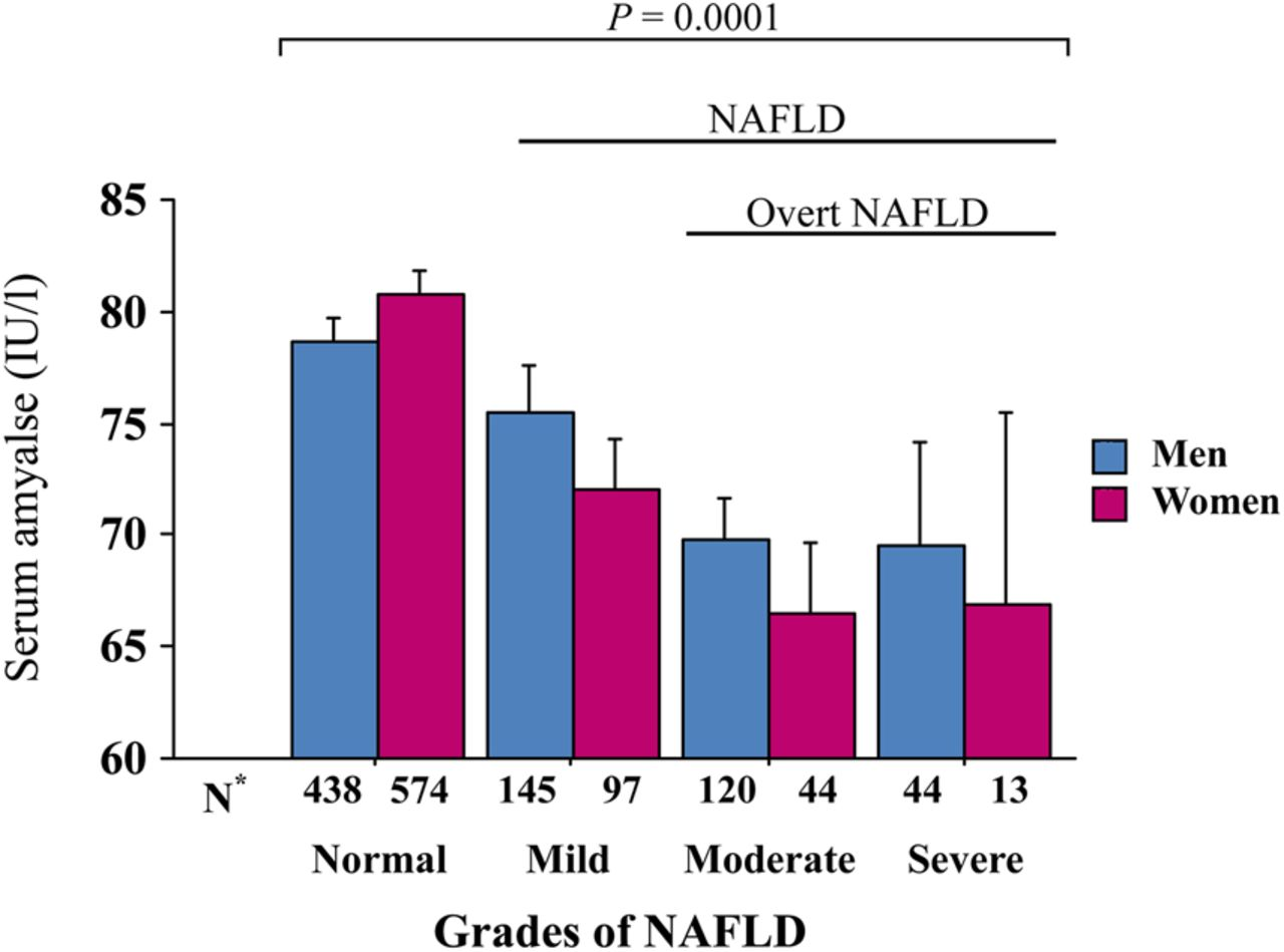 Independent association between low serum amylase and non alcoholic download figure ccuart Choice Image