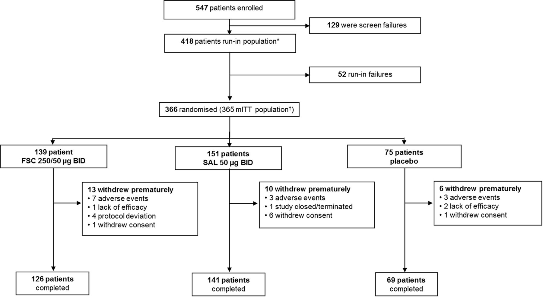 shortness of breath with daily activities questionnaire validation