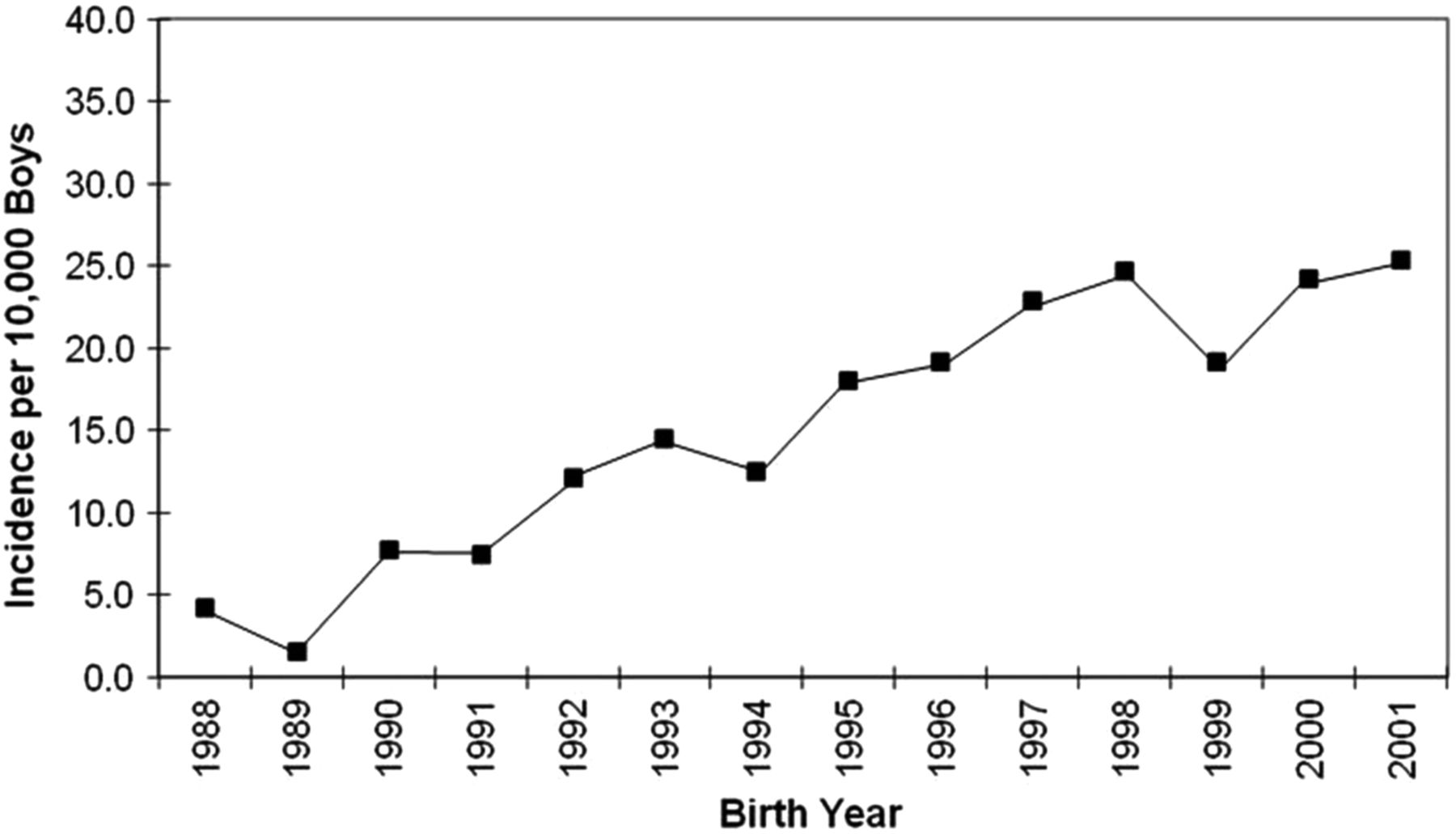 Prevalence and incidence rates of autism in the uk time trend from download figure freerunsca Choice Image