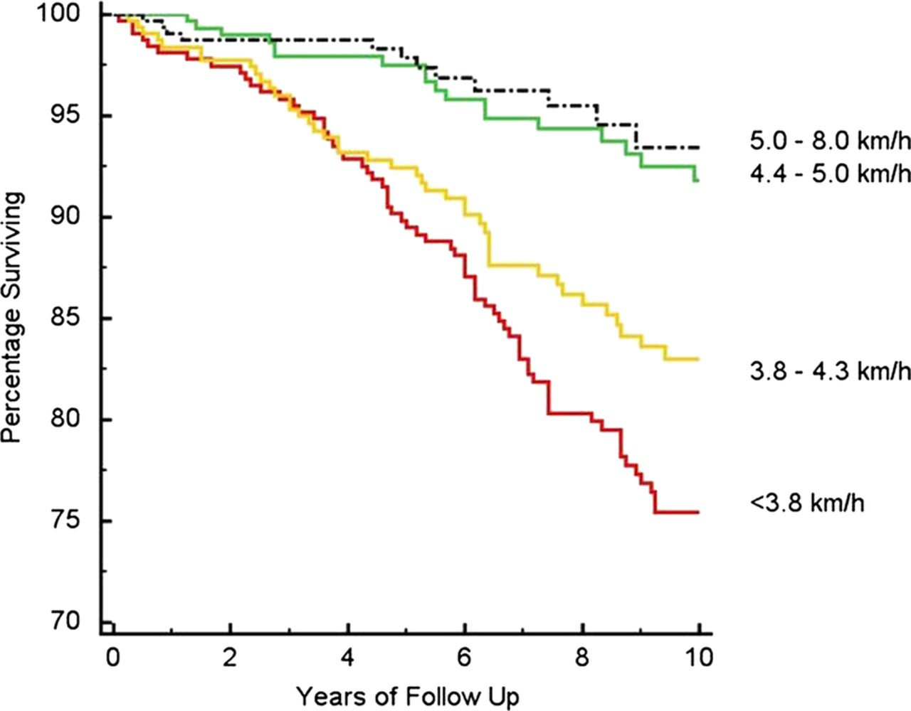 Treadmill walking speed and survival prediction in men with cardiovascular  disease: a 10-year follow-up study | BMJ Open
