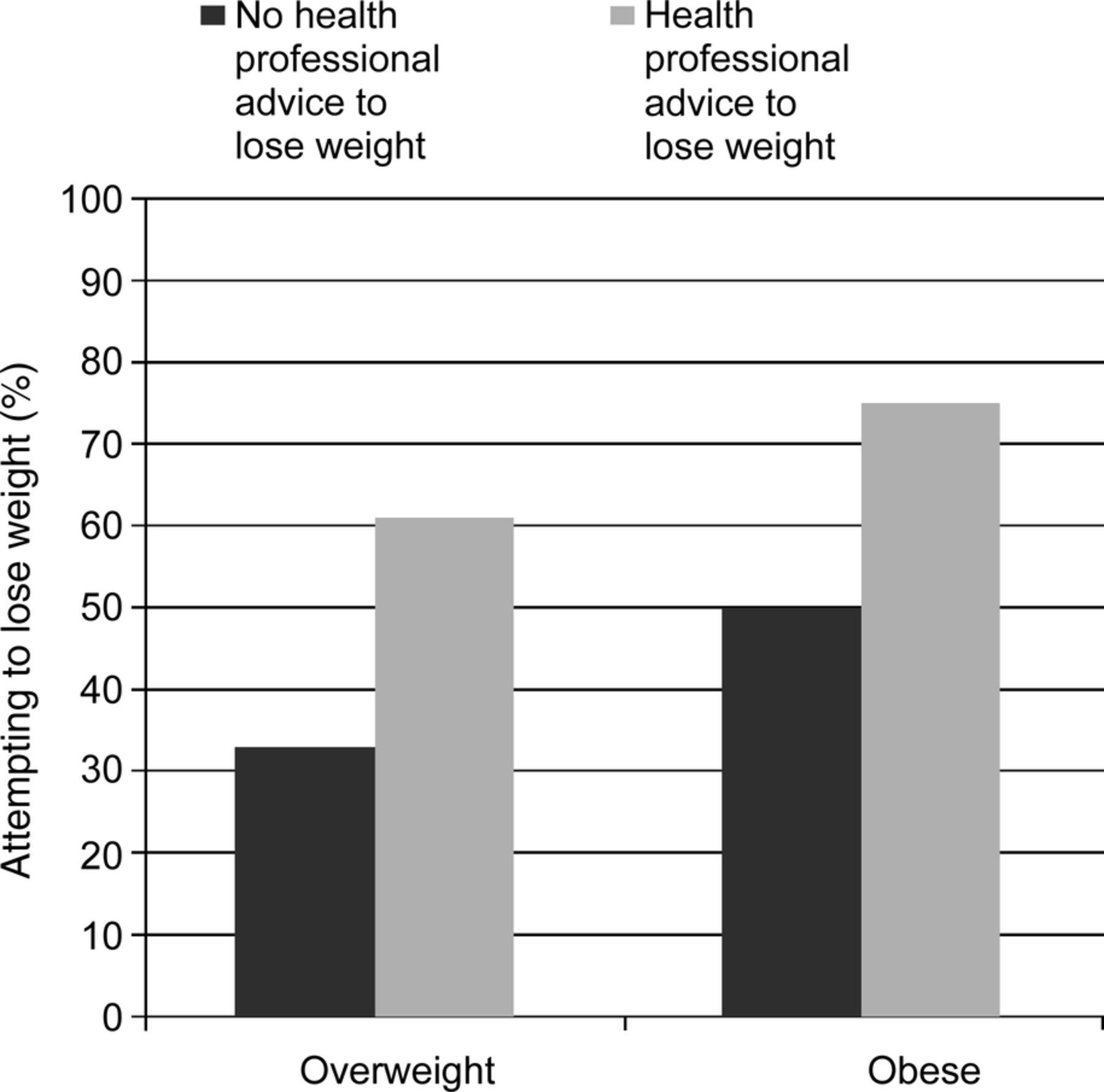 The impact of a health professional recommendation on weight loss ...