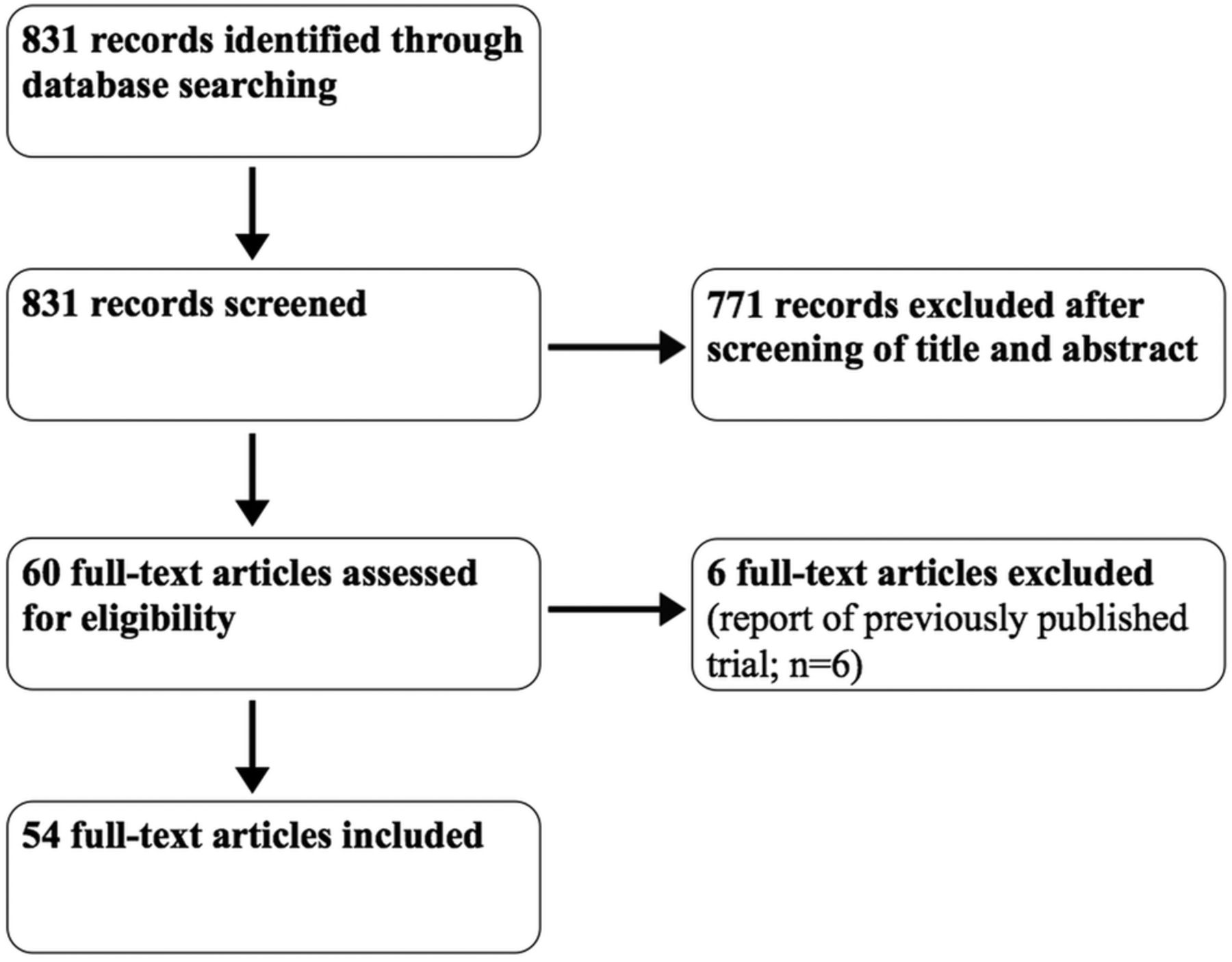 Poor adherence of randomised trials in surgery to consort guidelines download figure ccuart Gallery