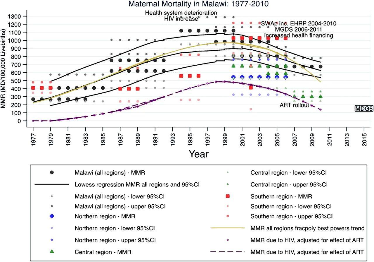 Maternal mortality in Malawi, 1977–2012 | BMJ Open