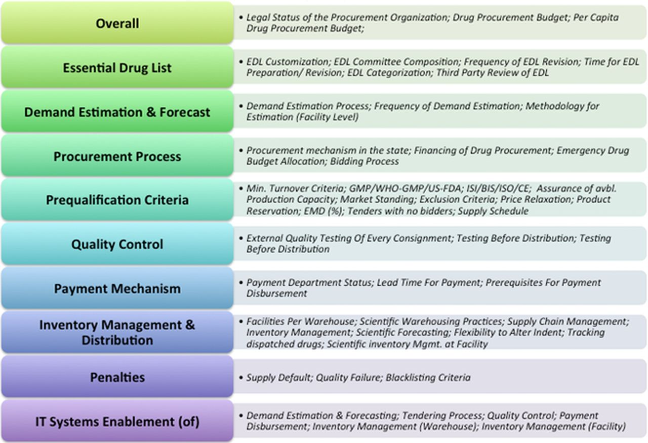 Understanding public drug procurement in India: a