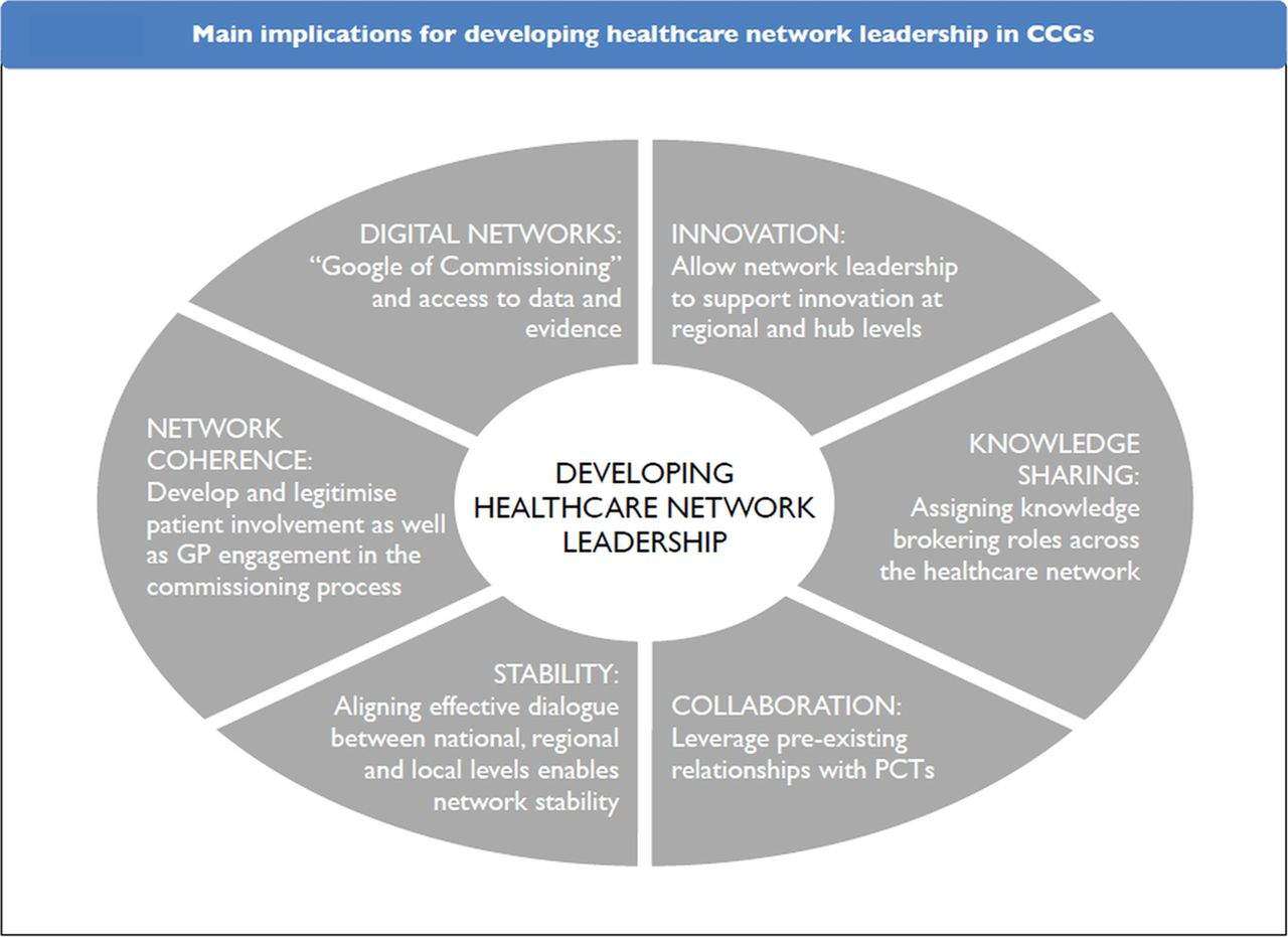 leadership of healthcare commissioning networks in england