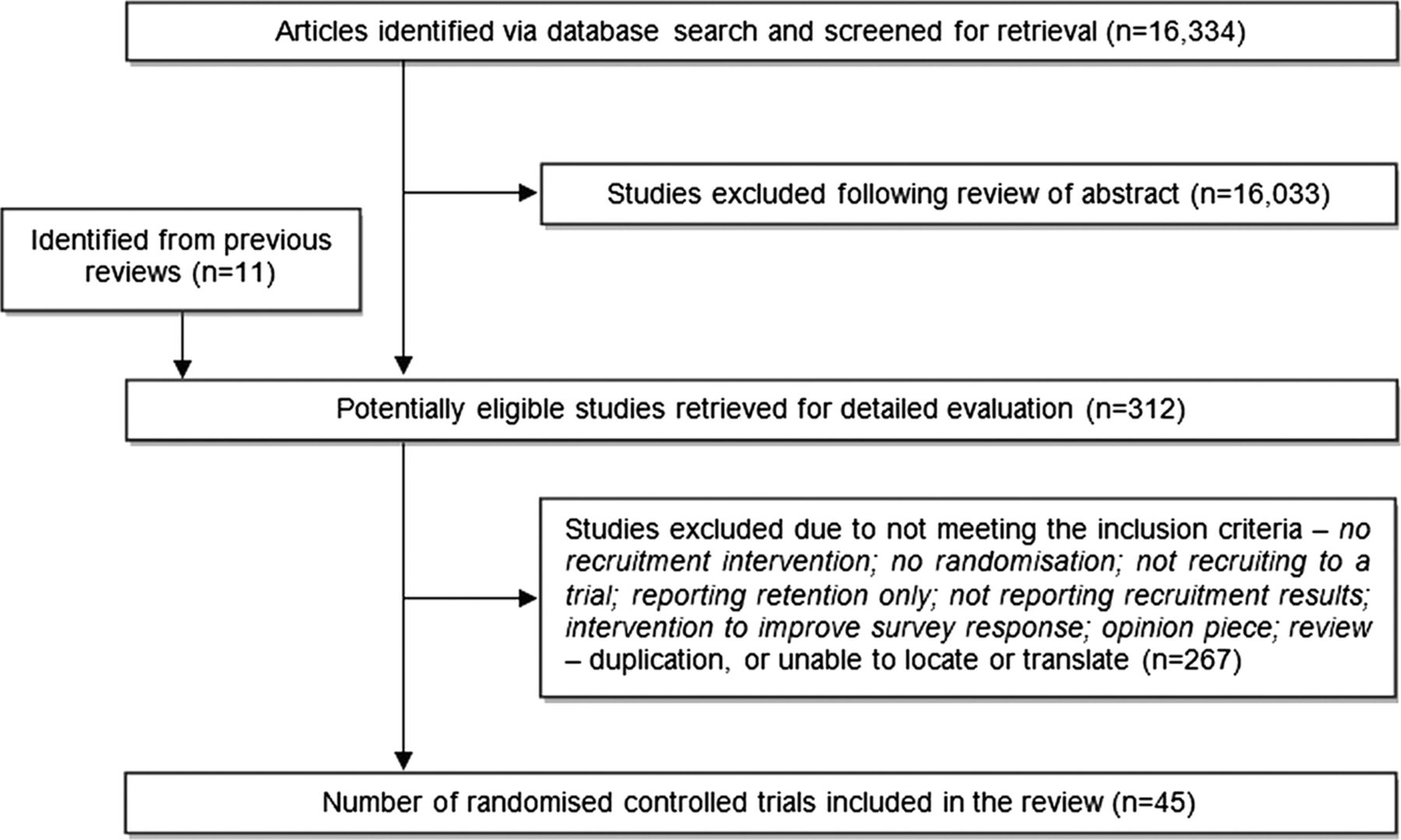 Review of literature on recruitment and selection process