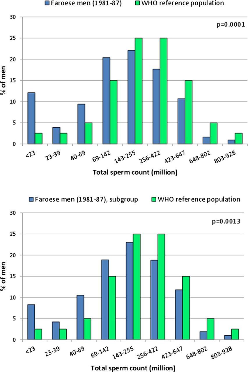 Sperm count statistics