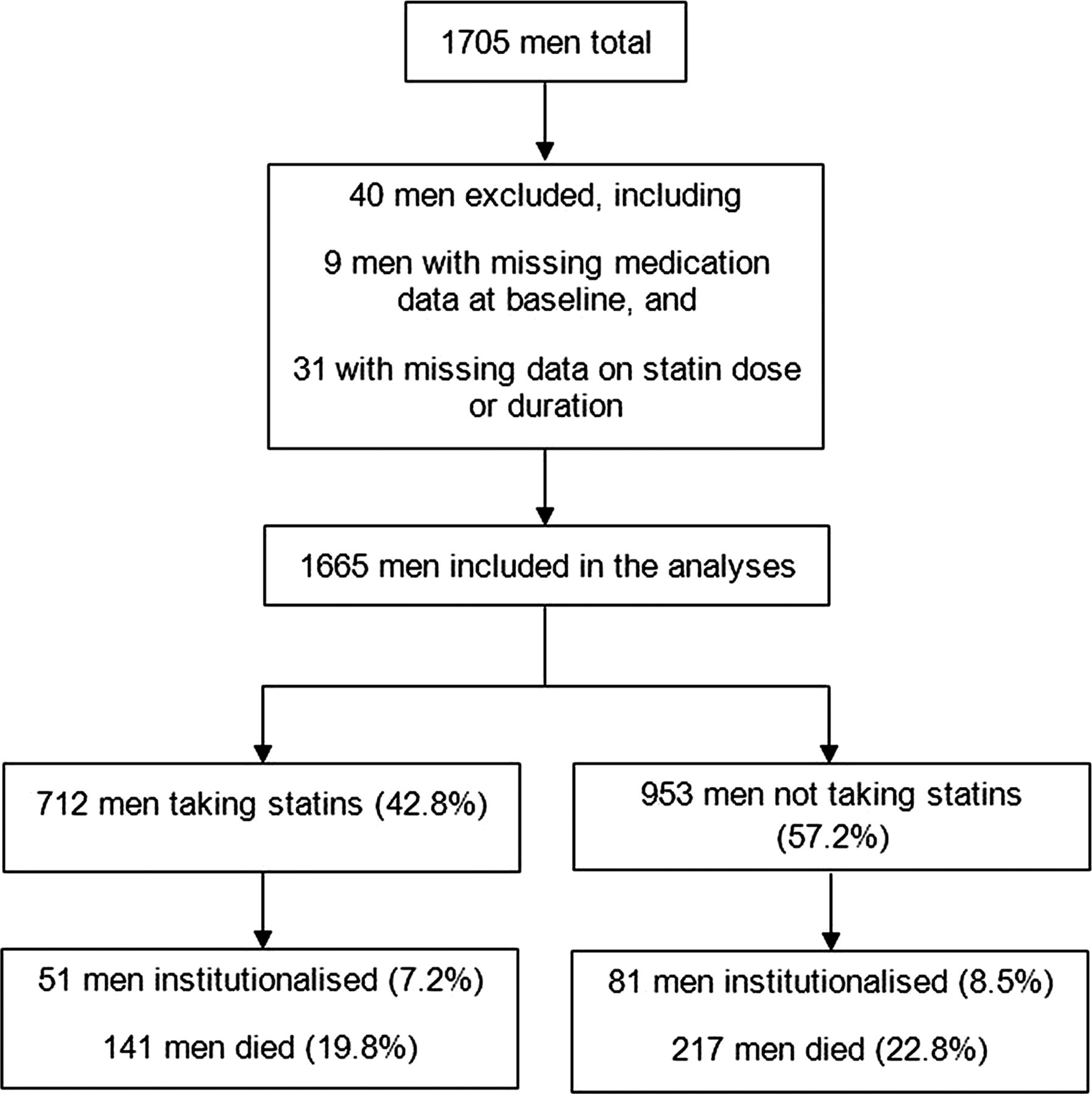 Statin use and clinical outcomes in older men a prospective download figure geenschuldenfo Gallery