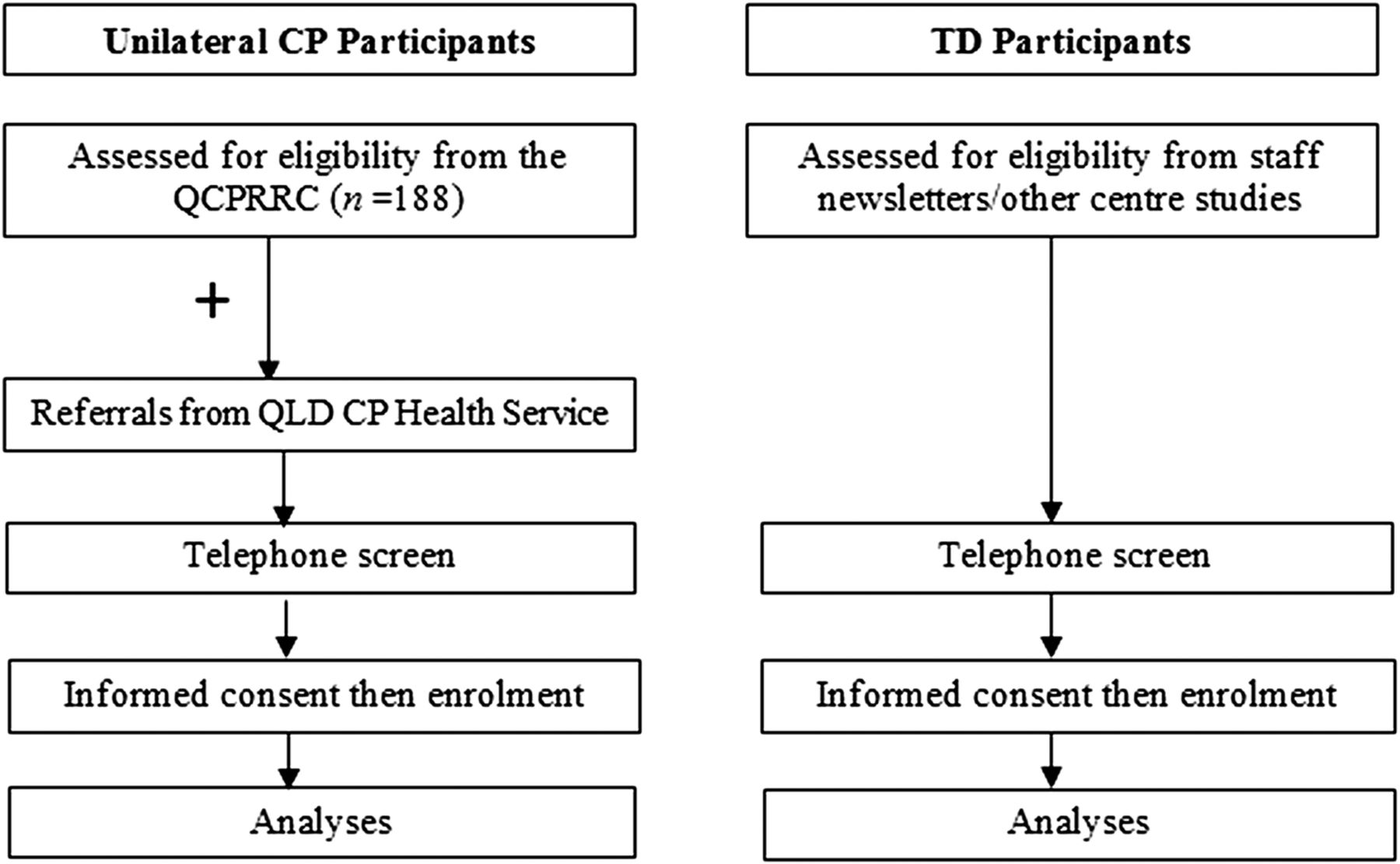 Executive functioning in children with unilateral cerebral palsy download figure nvjuhfo Choice Image