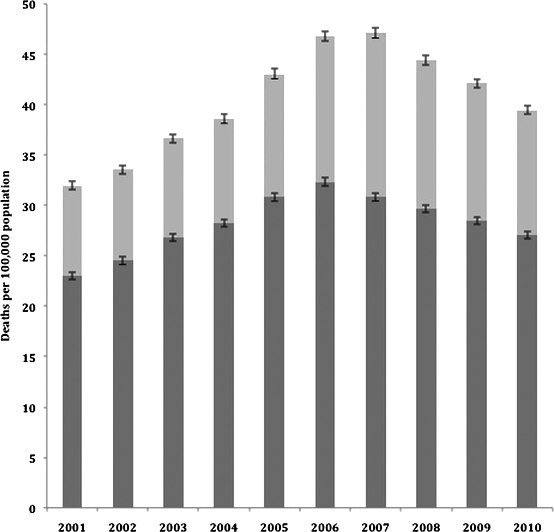 Sepsis Associated Mortality In England An Analysis Of Multiple