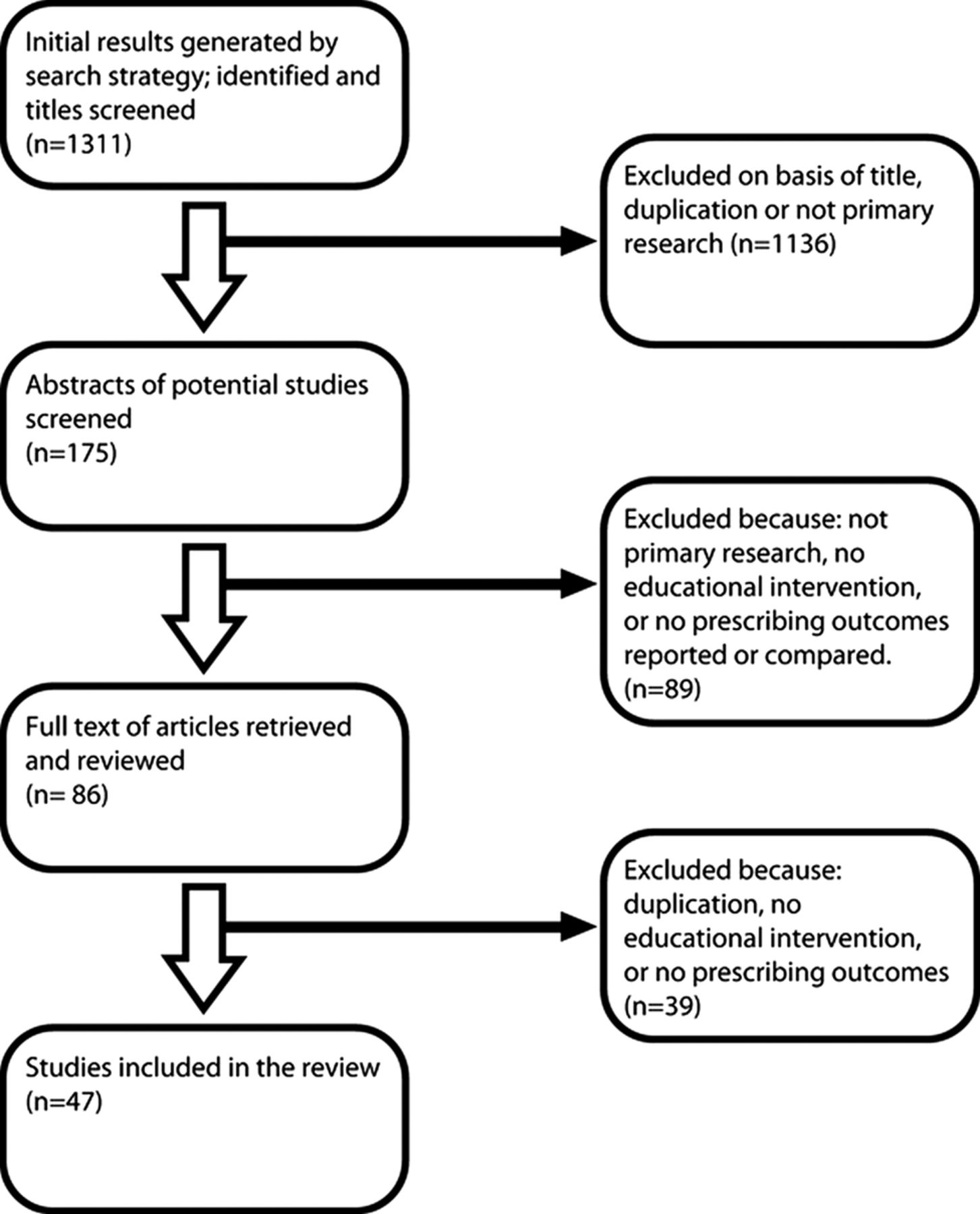 educational interventions to improve prescribing competency  a systematic review