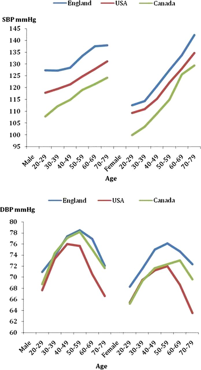 Hypertension prevalence awareness treatment and control in download figure nvjuhfo Images