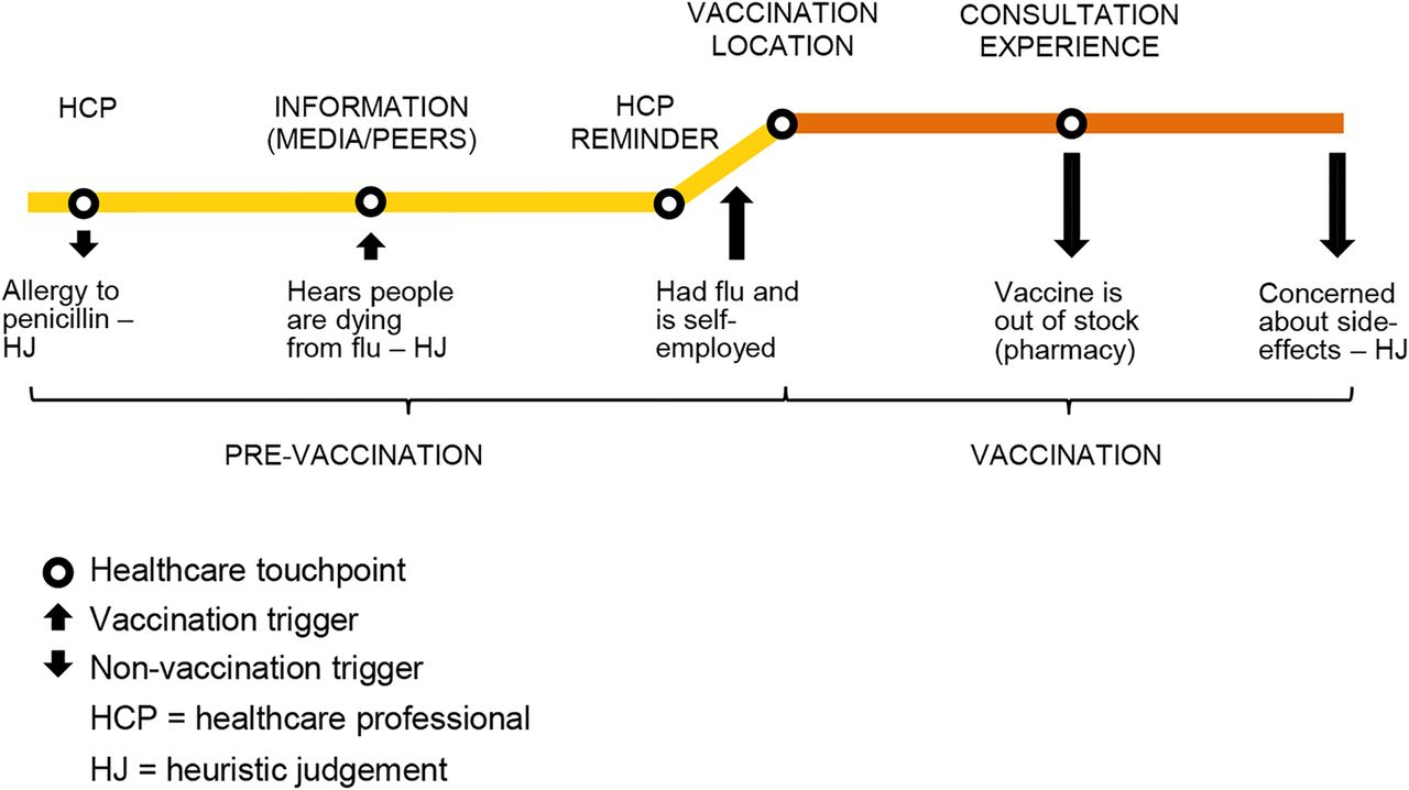Journey To Vaccination A Protocol For A Multinational Qualitative
