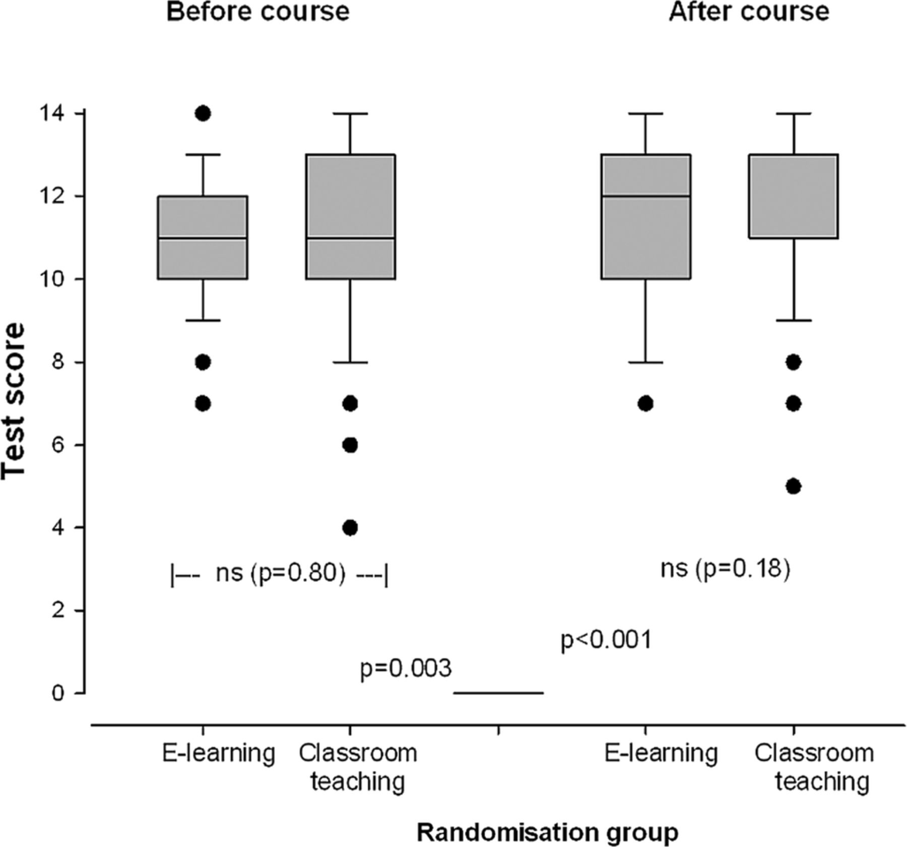 Improvement of drug dose calculations by classroom teaching or e download figure nvjuhfo Gallery
