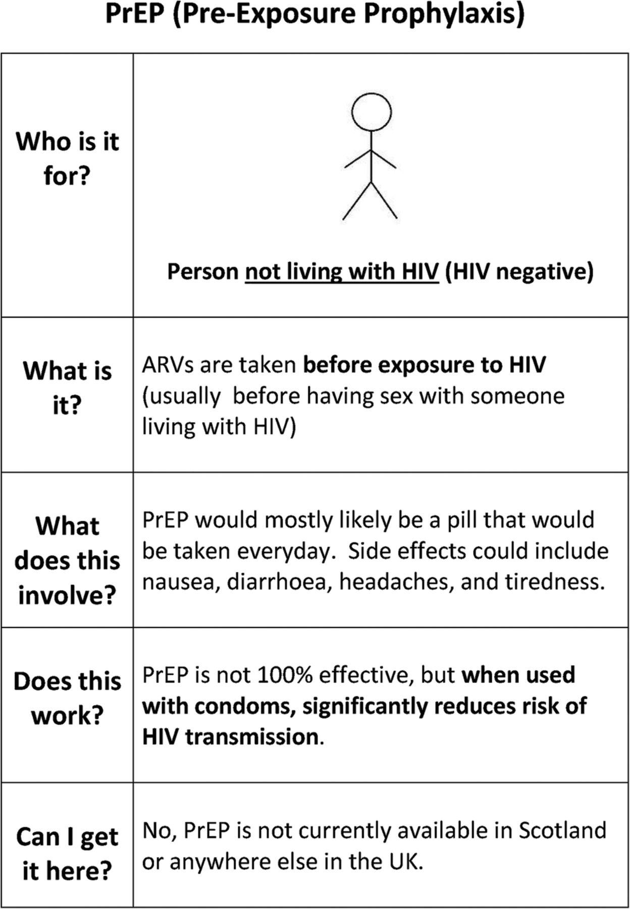 Post exposure prophylaxis sexual exposure