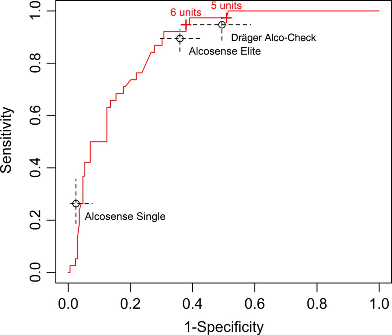 Diagnostic accuracy study of three alcohol breathalysers marketed download figure fandeluxe Image collections