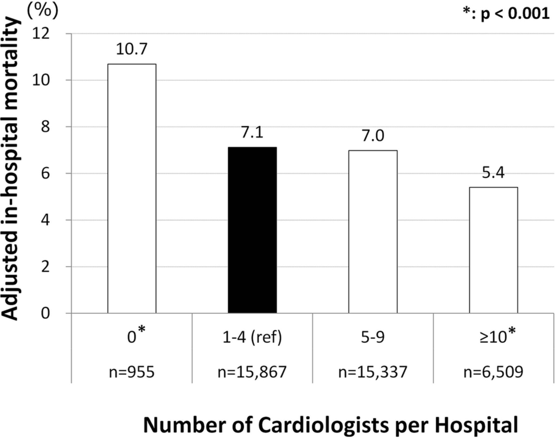 The relationship between the number of cardiologists and clinical ...