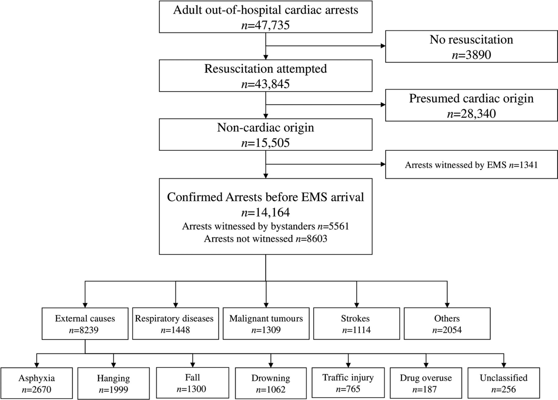 epidemiology and outcome of adult out-of-hospital cardiac arrest of