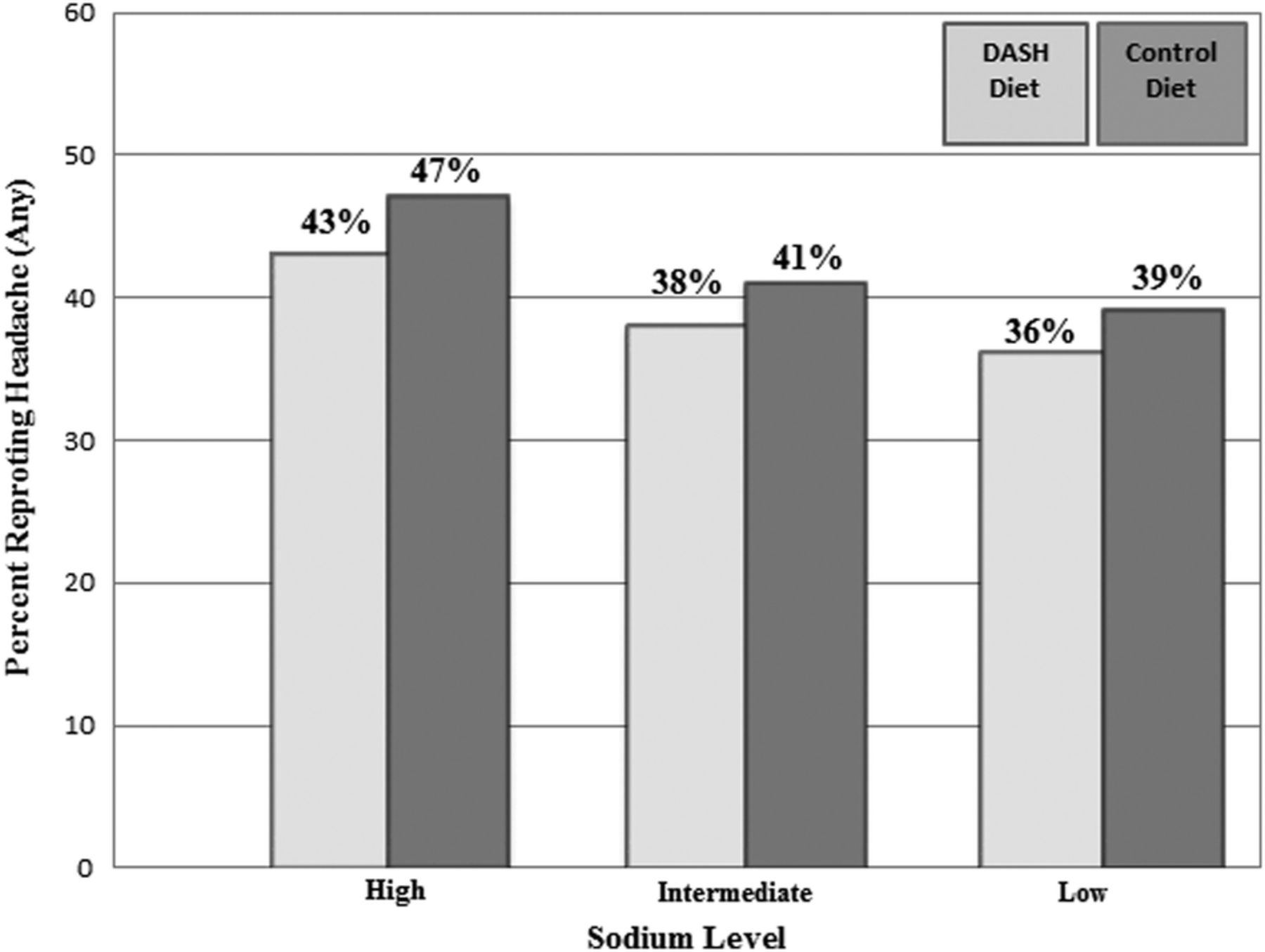 Effects of dietary sodium and the dash diet on the occurrence of download figure pooptronica Image collections