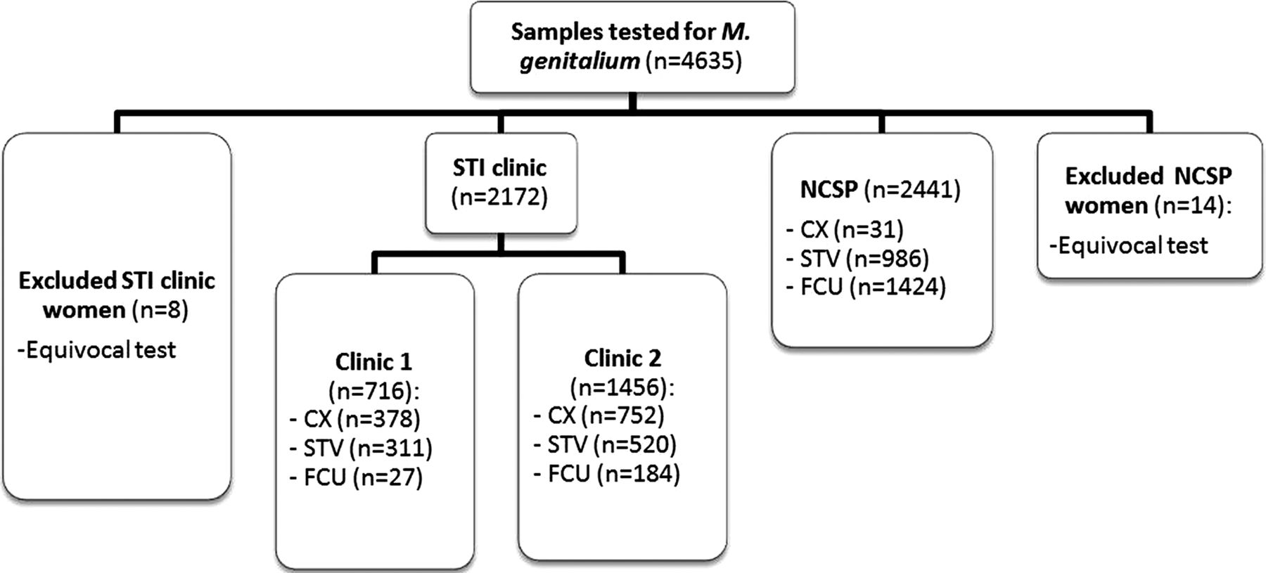 A cross-sectional study of Mycoplasma genitalium infection and ...