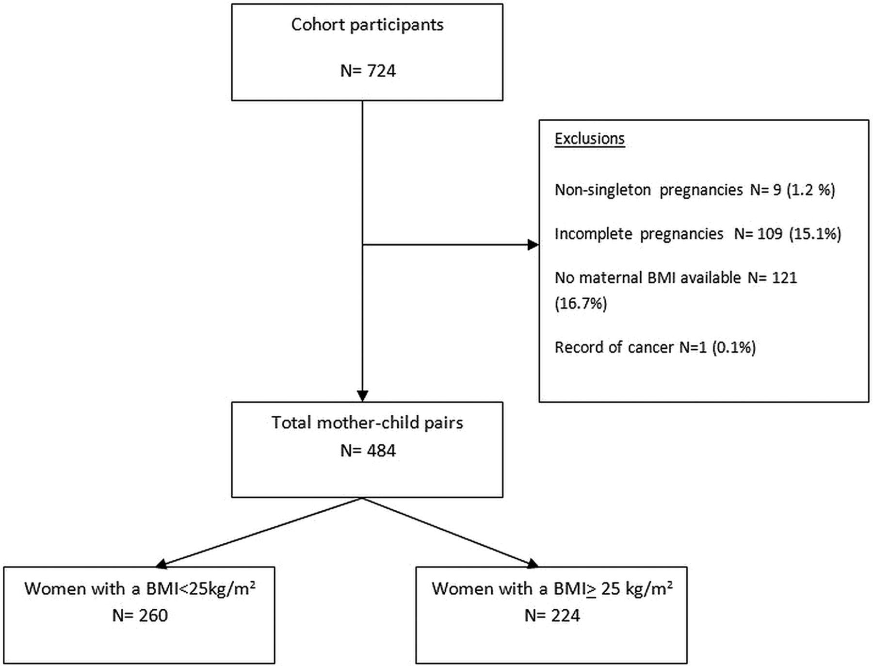Obesity in pregnancy a retrospective prevalence based study on download figure nvjuhfo Choice Image