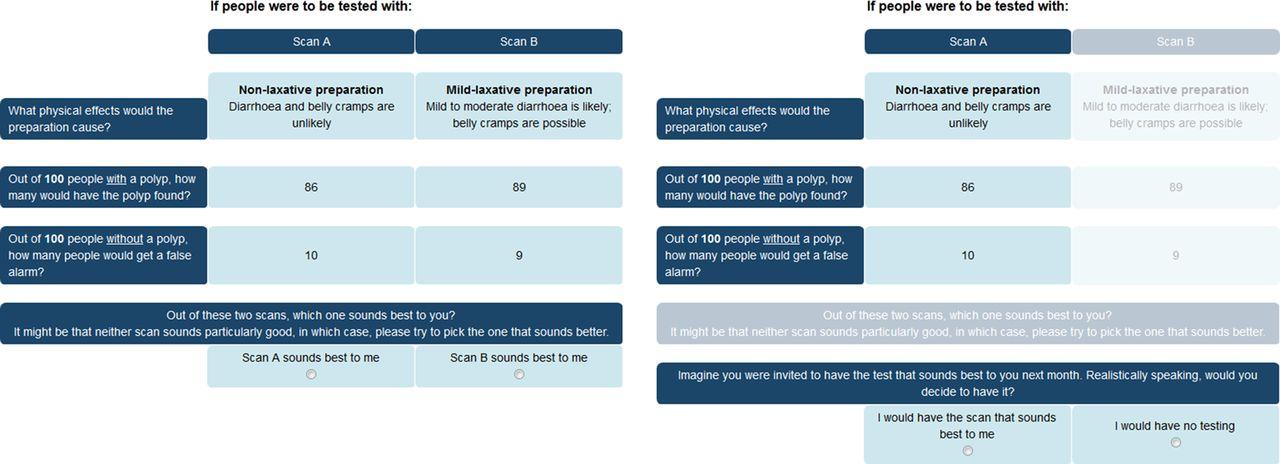 Quantifying public preferences for different bowel
